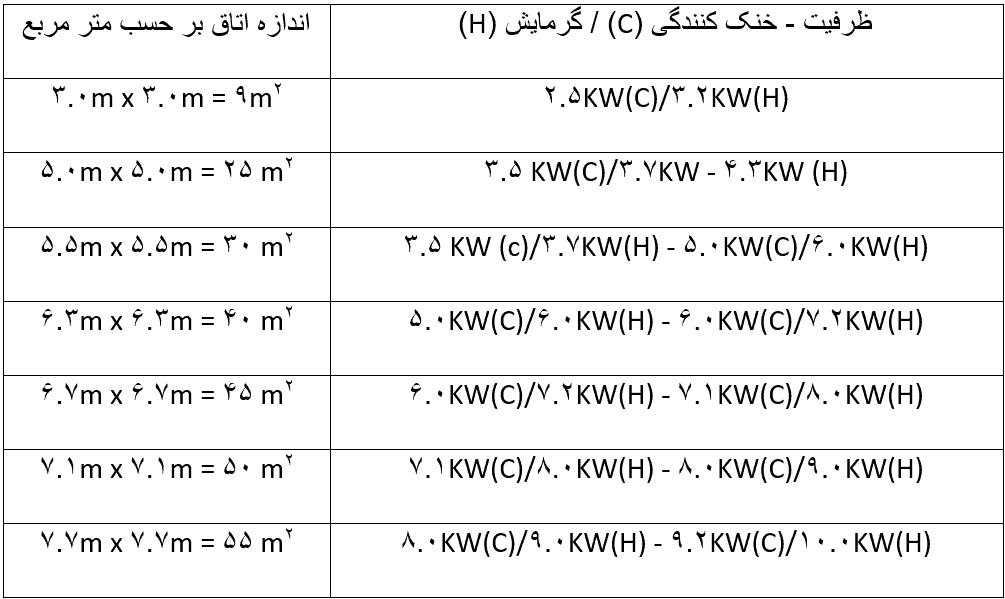 جدول ظرفیت خنک کنندگی و گرمایش کولر گازی