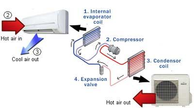 کولر گازی چگونه کار می کند